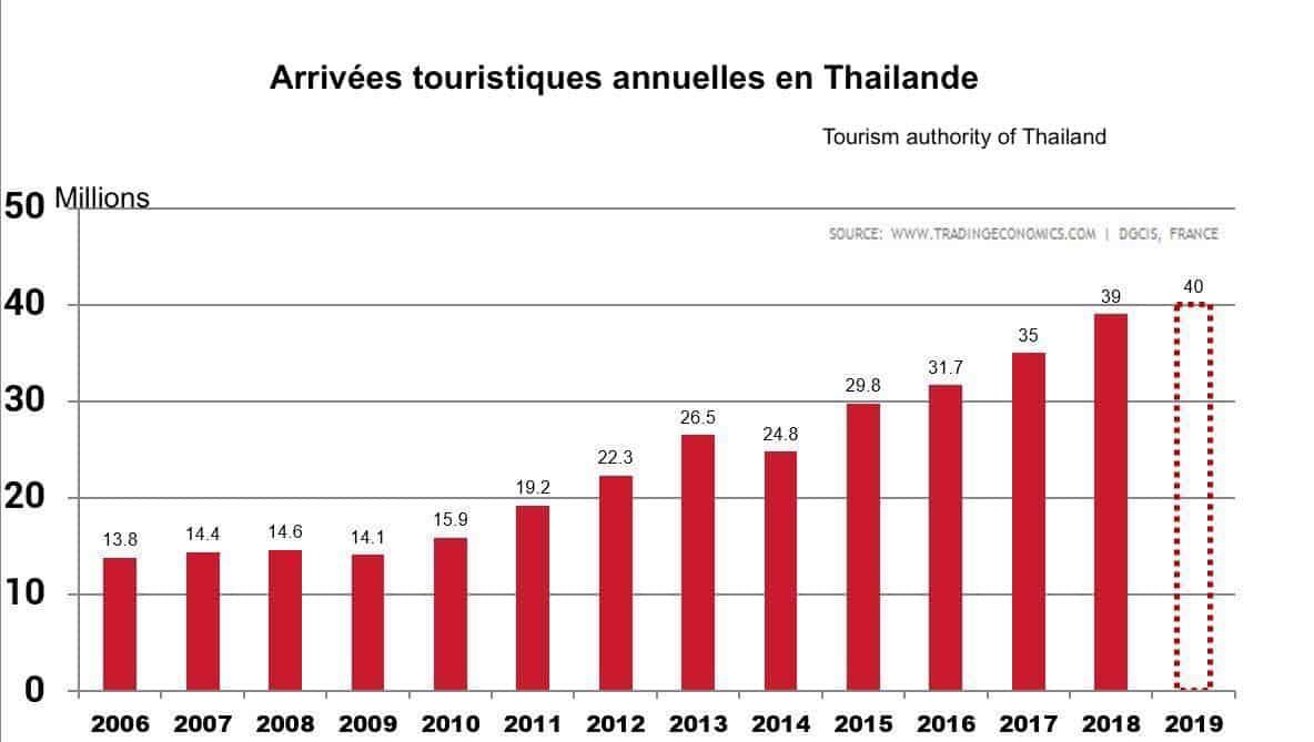 Nombre annuel de touristes en Thaïlande